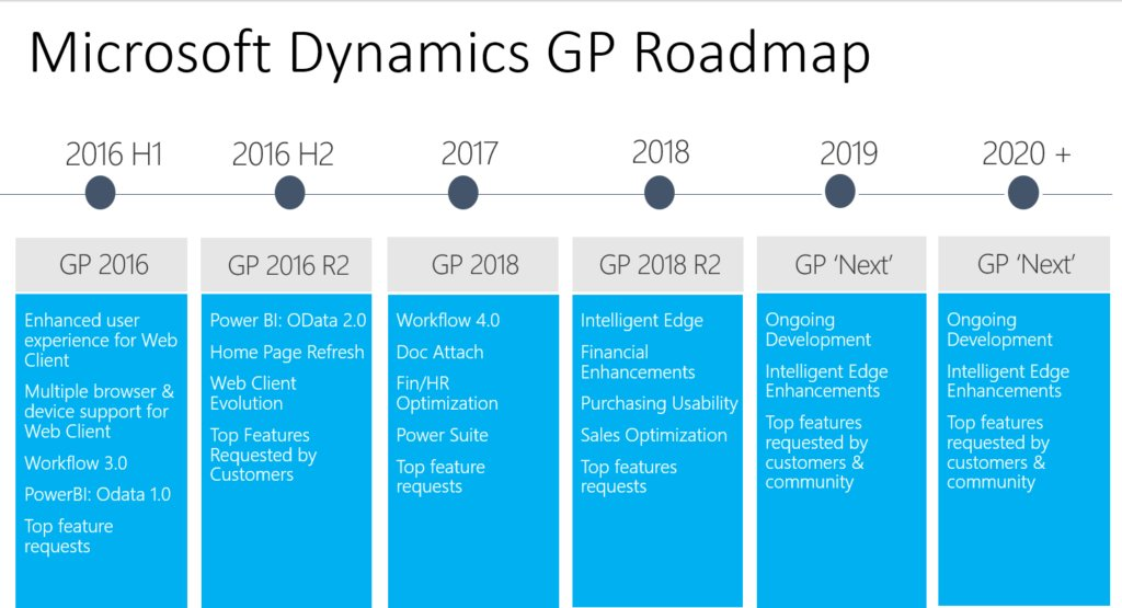 Dynamics GP Roadmap up Until 2020 - Enhancements are to Come