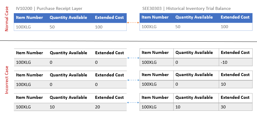 Inventory Cost Layers versus HITB (SEE30303)